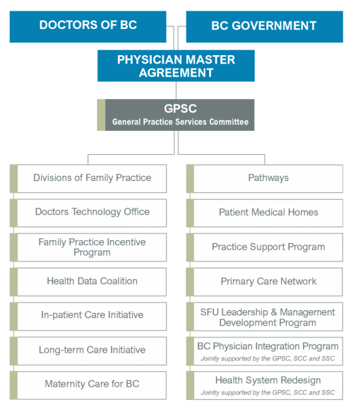 JCC Partnership GPSC graphic showing how Doctors of BC and Ministry of Health work together to bring the PMA, GPSC etc.